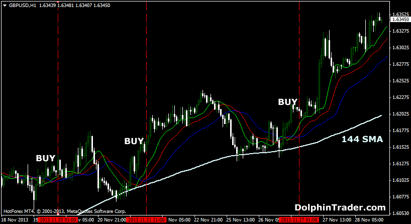 Forex Strategy With Alligator Indicator