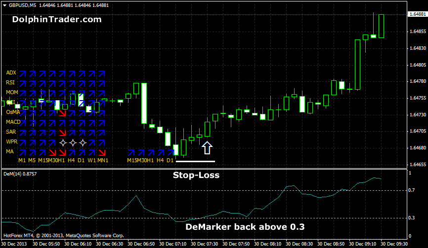 Multi time frame indicator forex