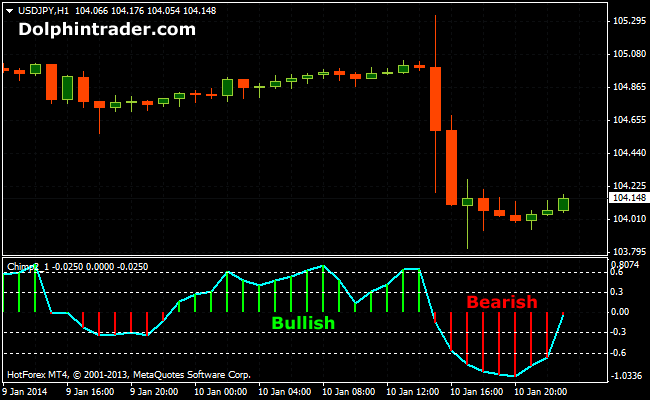 Indicators forex 2014