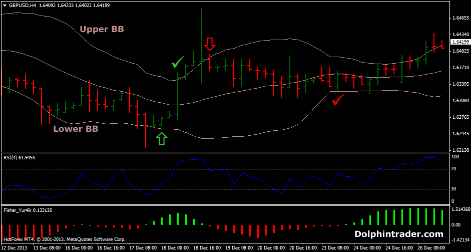 Bollinger bands strategy mt4