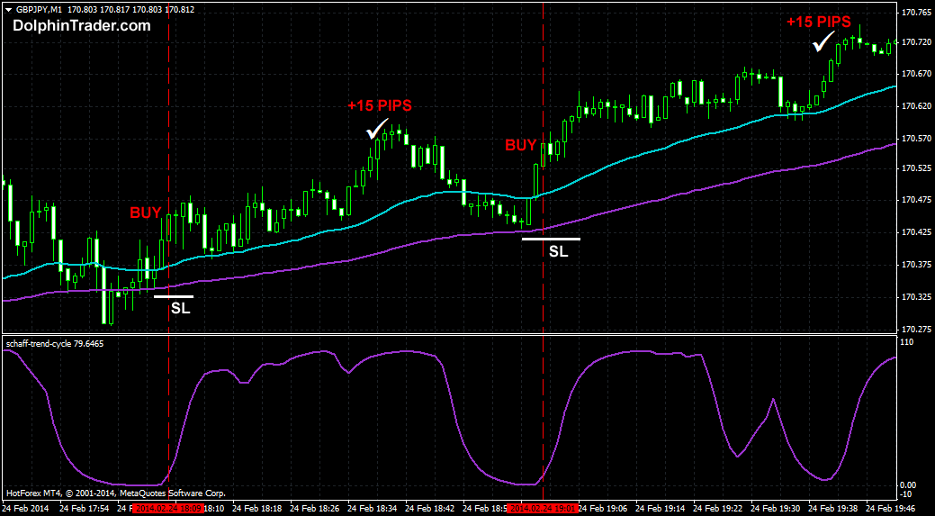 Forex m1 scalping strategy
