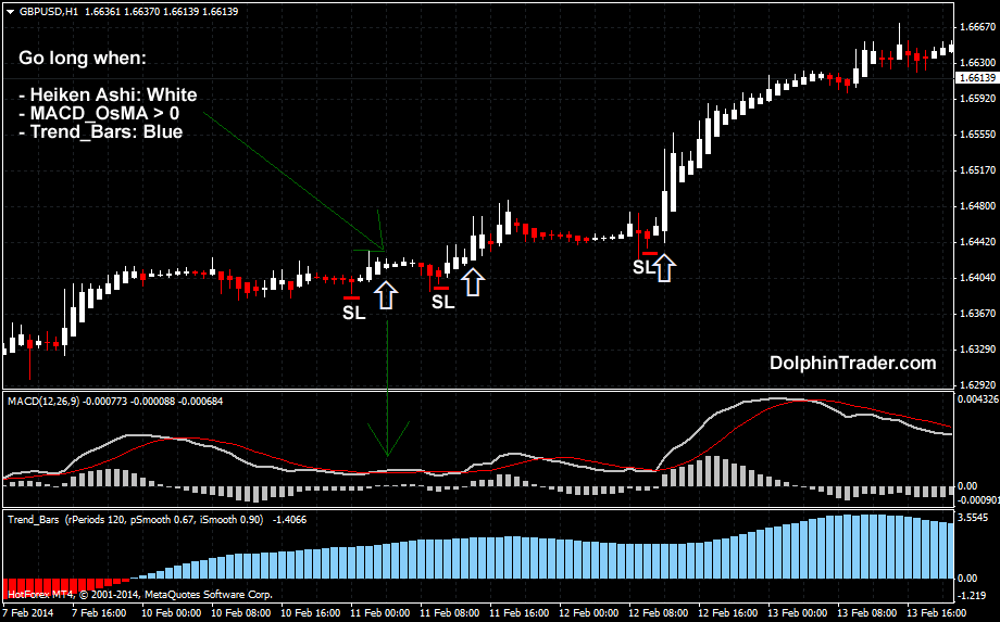High probability trend following in the forex market