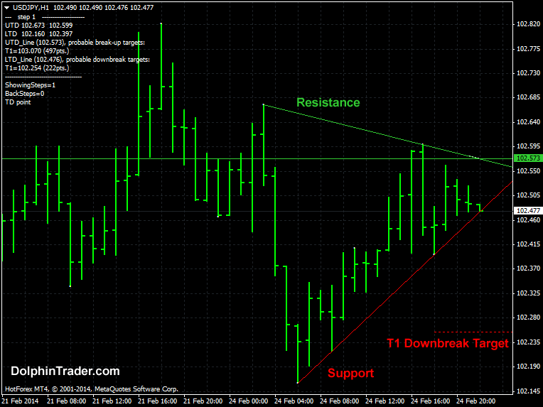 advanced trend line metatrader 4 indicator. Black Bedroom Furniture Sets. Home Design Ideas