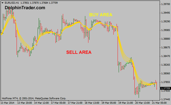 Forex gold trader simple system