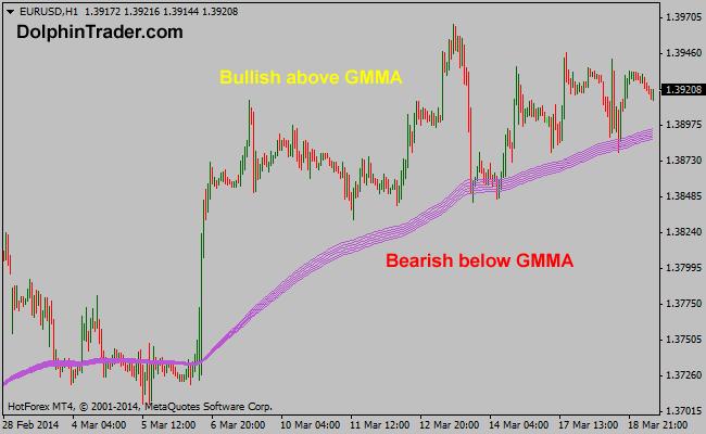 Forex gmma indicator