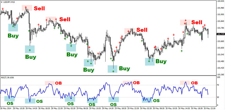 Forex chart patterns strategy