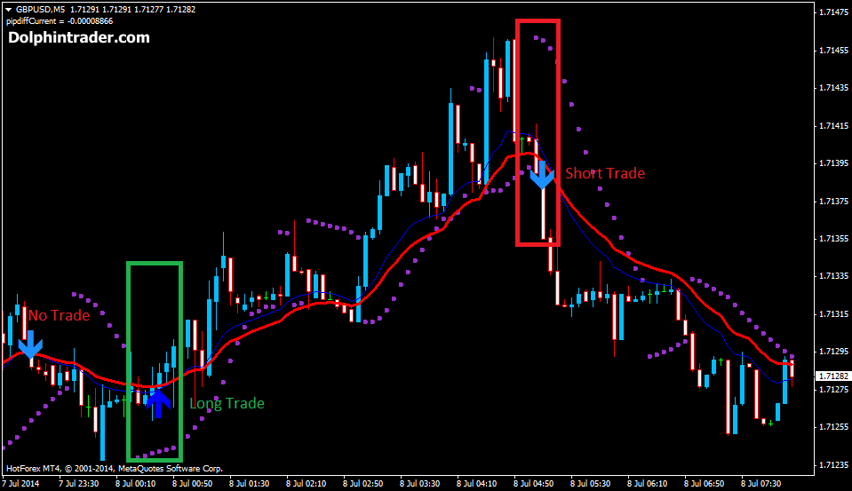 5-10 minute binary option strategy