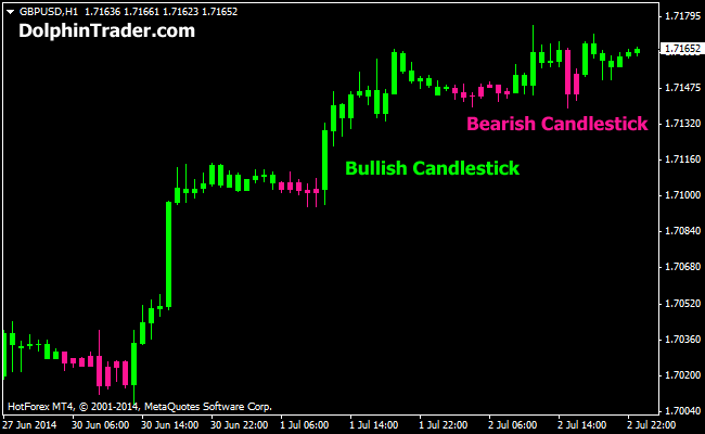trend following candlestick metatrader 4 indicator. Black Bedroom Furniture Sets. Home Design Ideas