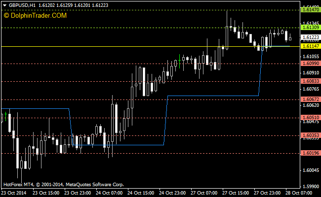 Daily Pivot Points Forex Indicator