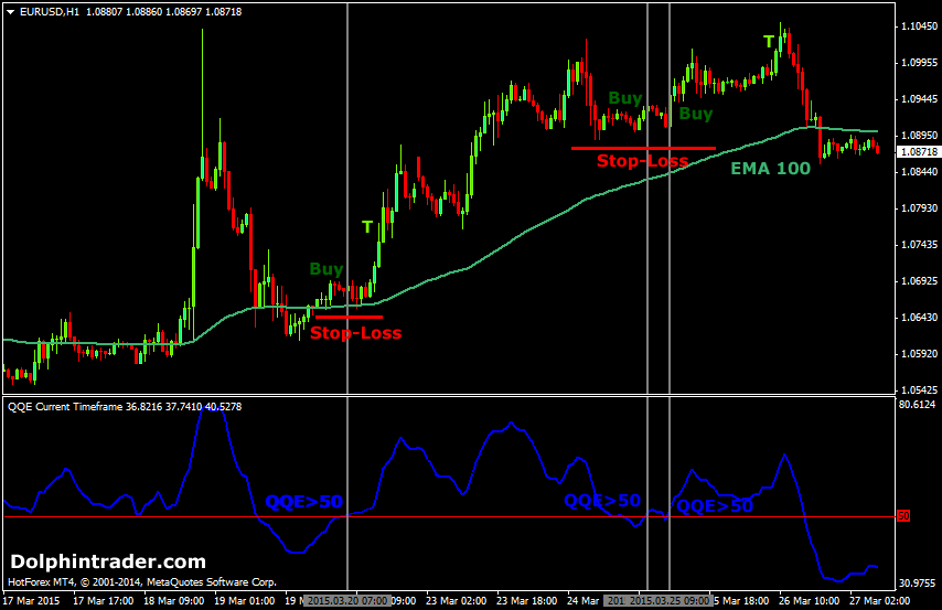 Moving average crossover forex trading strategy
