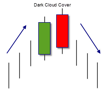 Forex candlestick patterns stop loss