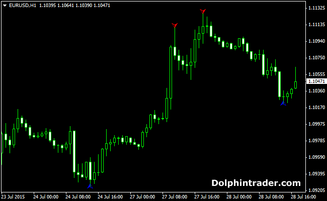 How to use zigzag forex indicator
