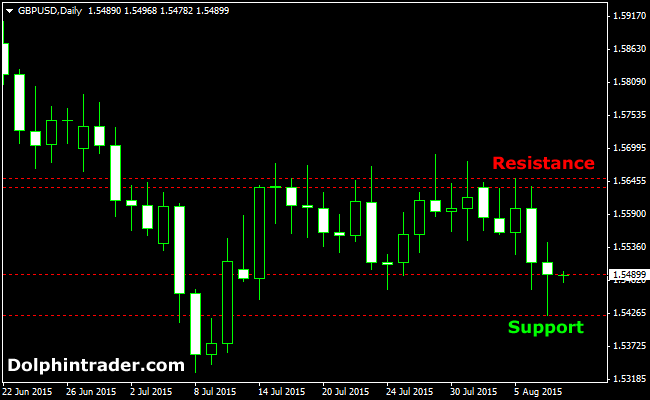 Weekly Support/Resistance Forex Indicator For H4 and D1 Charts