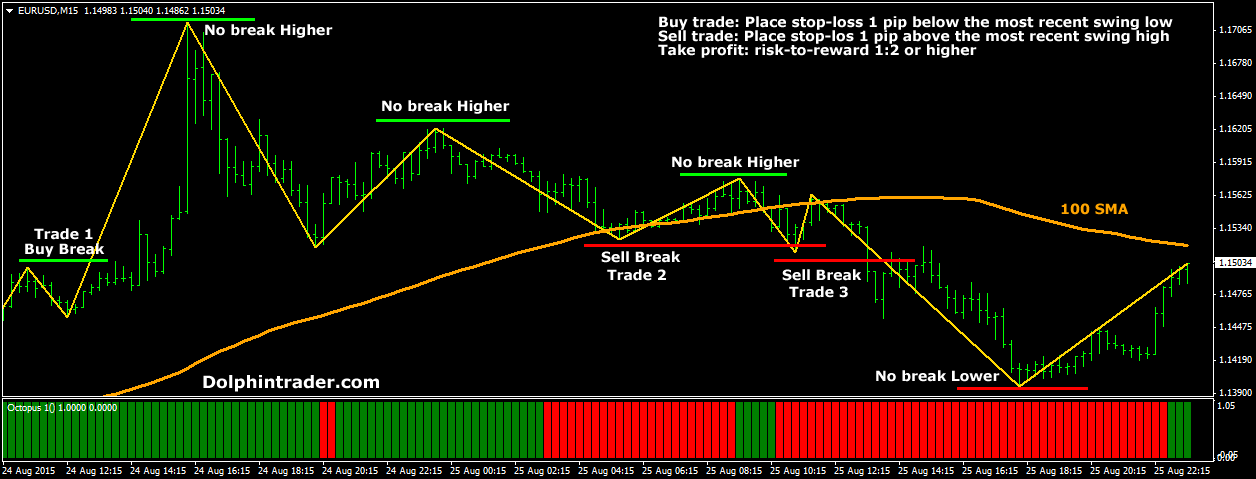 Binary option zigzag