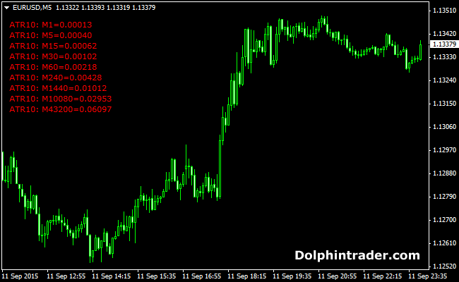 Average True Range (ATR) Values Forex Indicator