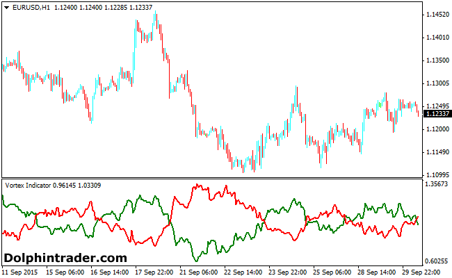 Free index trading signals