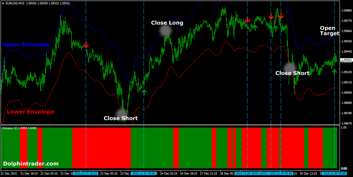 Moving average forex system