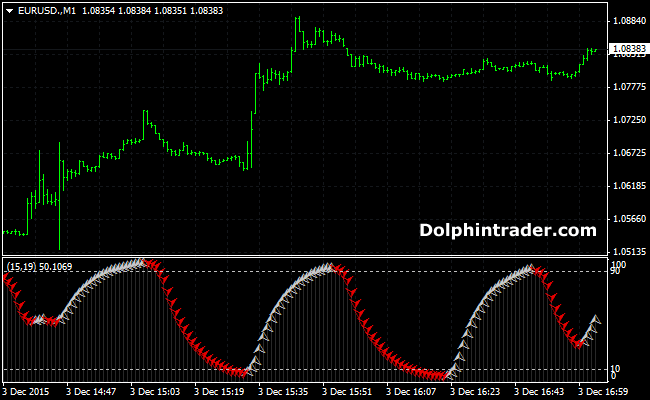 Forex cycle indicator