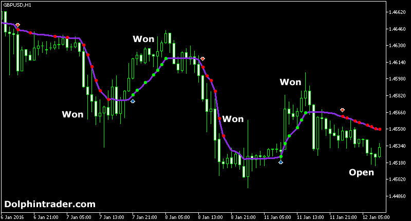 Awesome indicator trading system