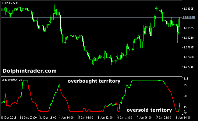 Oversold Indicator Forex  What are the best indicators to
