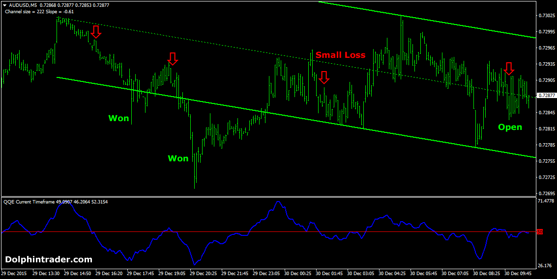 Forex trading safe or not