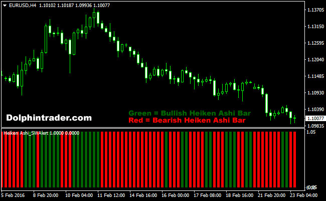 Candle trend pro forex indicator
