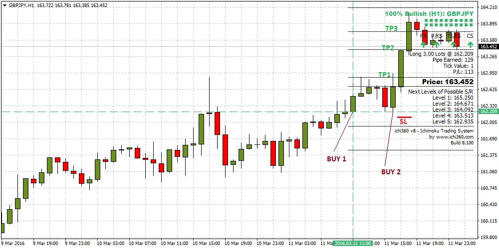 Ichimoku trading forex system