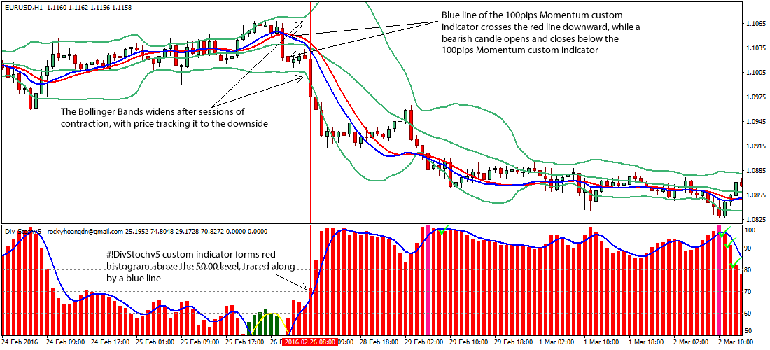 Intraday-Bollinger-Bands Forex-System