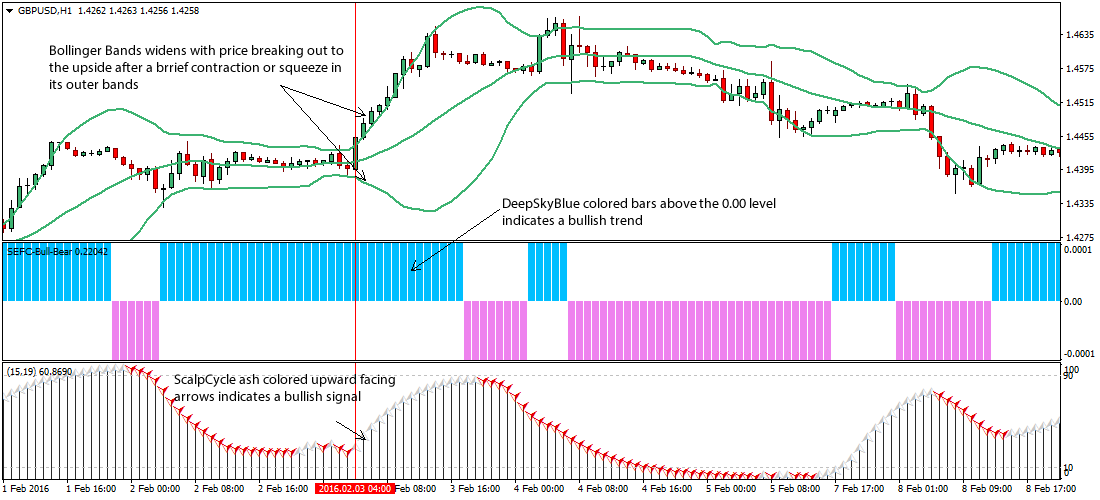 Bollinger bands entry exit
