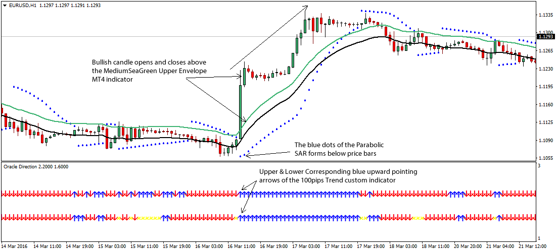 Directional change trading strategies