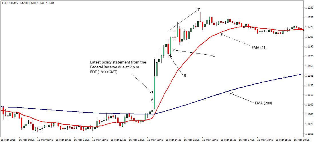 PFX offre des formations au forex, à l'analyse technique et au trading de news sur devises, des analyses EUR/USD, des calendriers économiques forex, des graphiques forex en temps réel, et tout ce dont les traders sur devises ont besoin. Nous couvrons plus particulièrement la paire EUR/USD, et nous publions aussi des signaux de trading (swing et intraday) ainsi que des idées de trading forex.