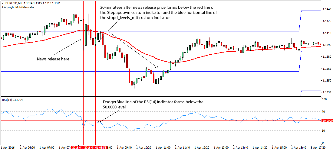 Forex interest rate trading strategy