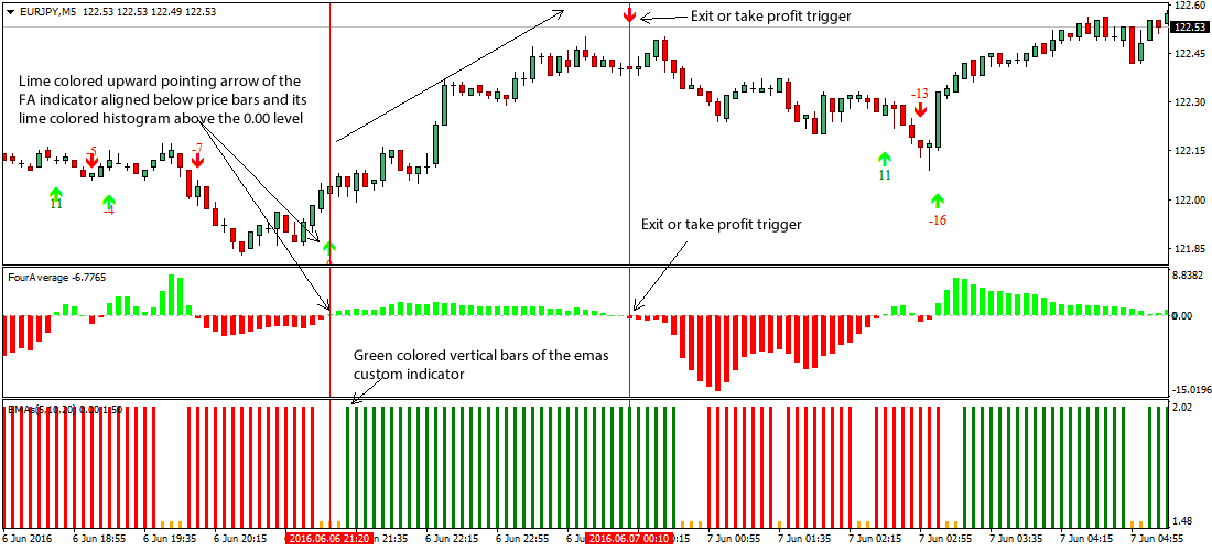 Forex gold 1m minute