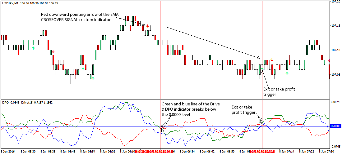 dpo-forex-trading-system
