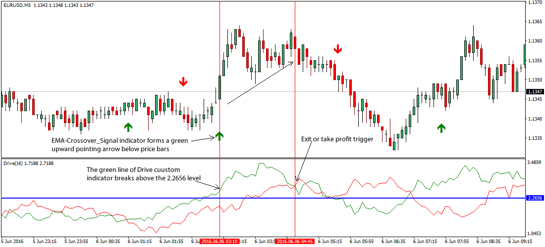 drive-forex-trading-strategy