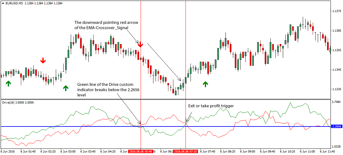 drive-forex-trading-system
