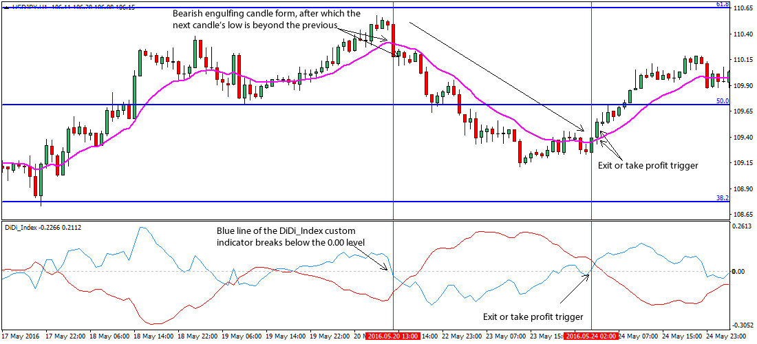 Forex bearish engulfing