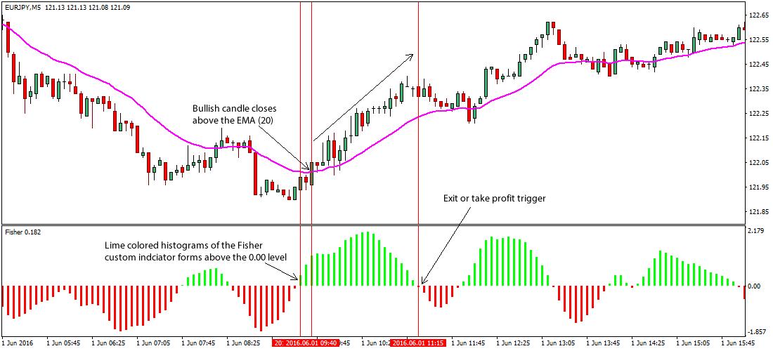 Emas trading system