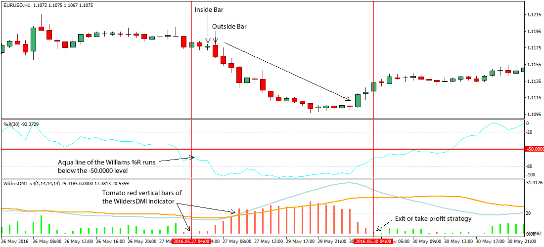 popgun-bar-pattern-forex-trading-system