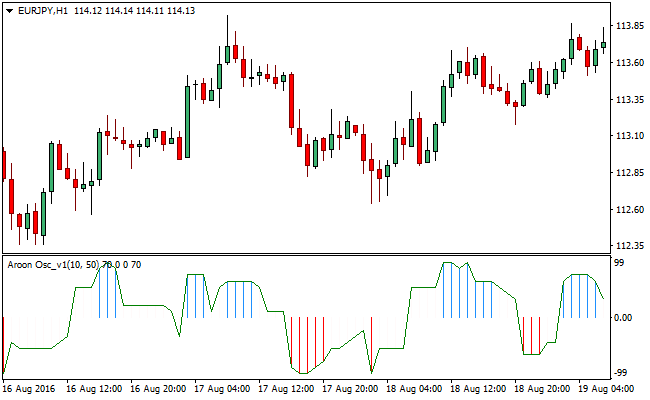 Pz binary options indicator new mt4