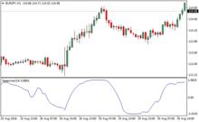 Mass index forex indicator