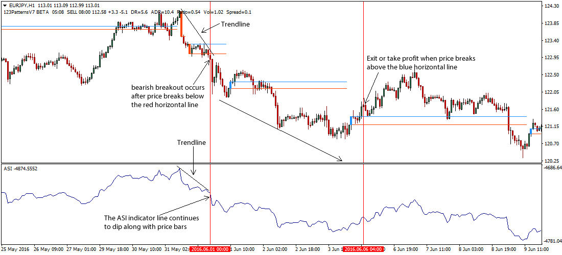 Accumulative Swing Index Asi Forex Trading Strategy