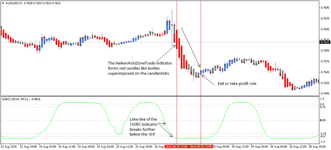 Forex zone recovery system