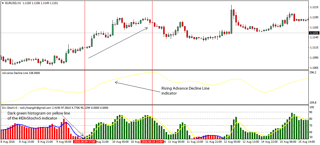 Forex cycle lines