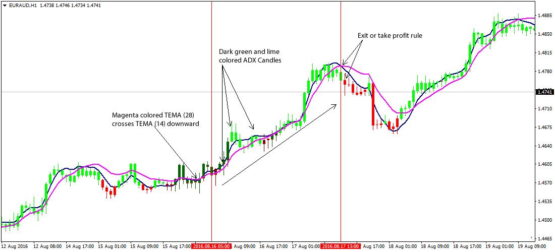 Triple ema trend reversal indicator forex форекс опционы