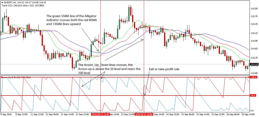 Forex tick chart indicator