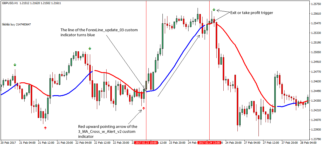 Forex crosses