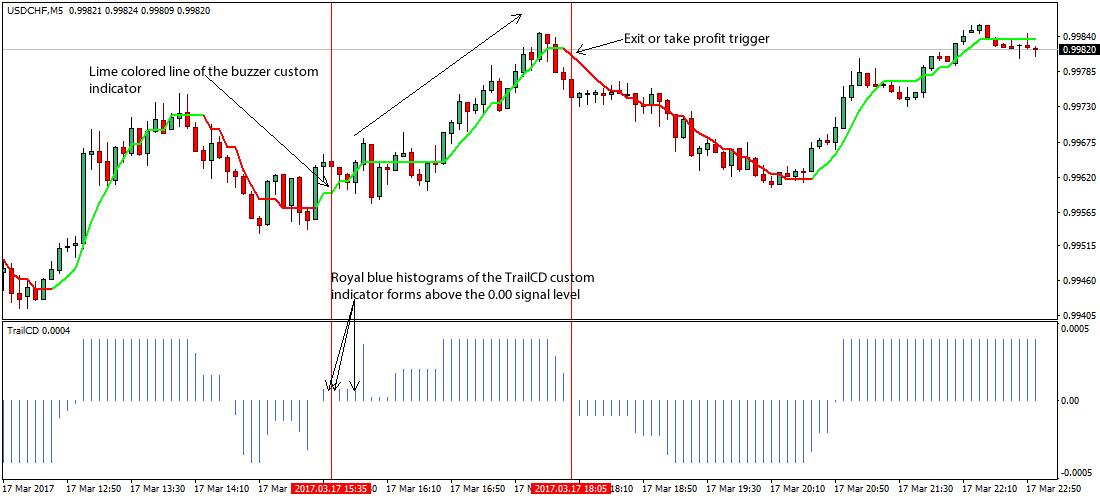 Forex gold trader v.1.0.ex4 forex trading forex ara