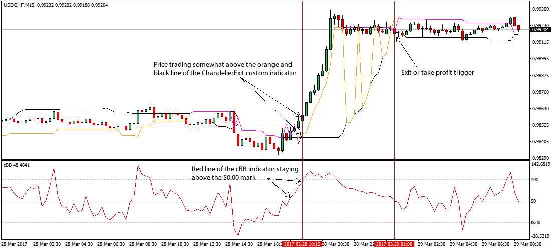 The Chandelier Exit Forex Scalping Trading Strategy Trade Example