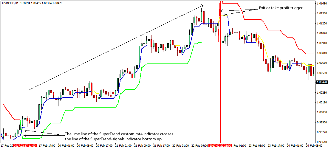 Forex double up strategy